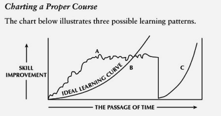 Ideal Learning Curve